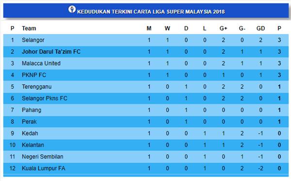 Kedudukan Terkini Liga Super 2018