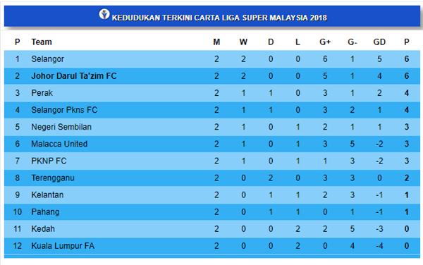 kedudukan terkini liga super 2018 10.2.2018