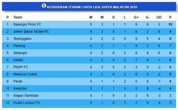 kedudukan terkini liga super 2018 10.3.2018